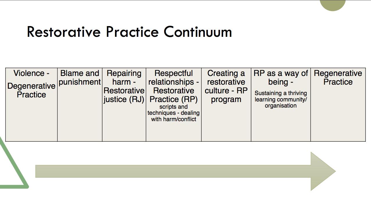 Slide from presentation.